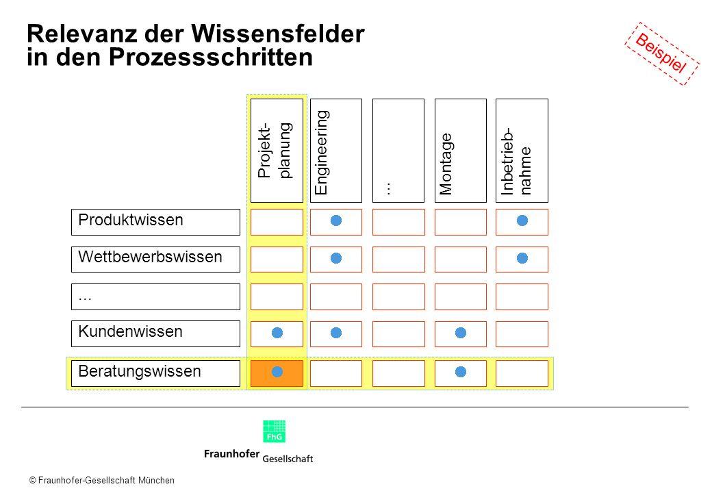 © Fraunhofer-Gesellschaft München Relevanz der Wissensfelder in den Prozessschritten Produktwissen Wettbewerbswissen... Kundenwissen EngineeringMontag
