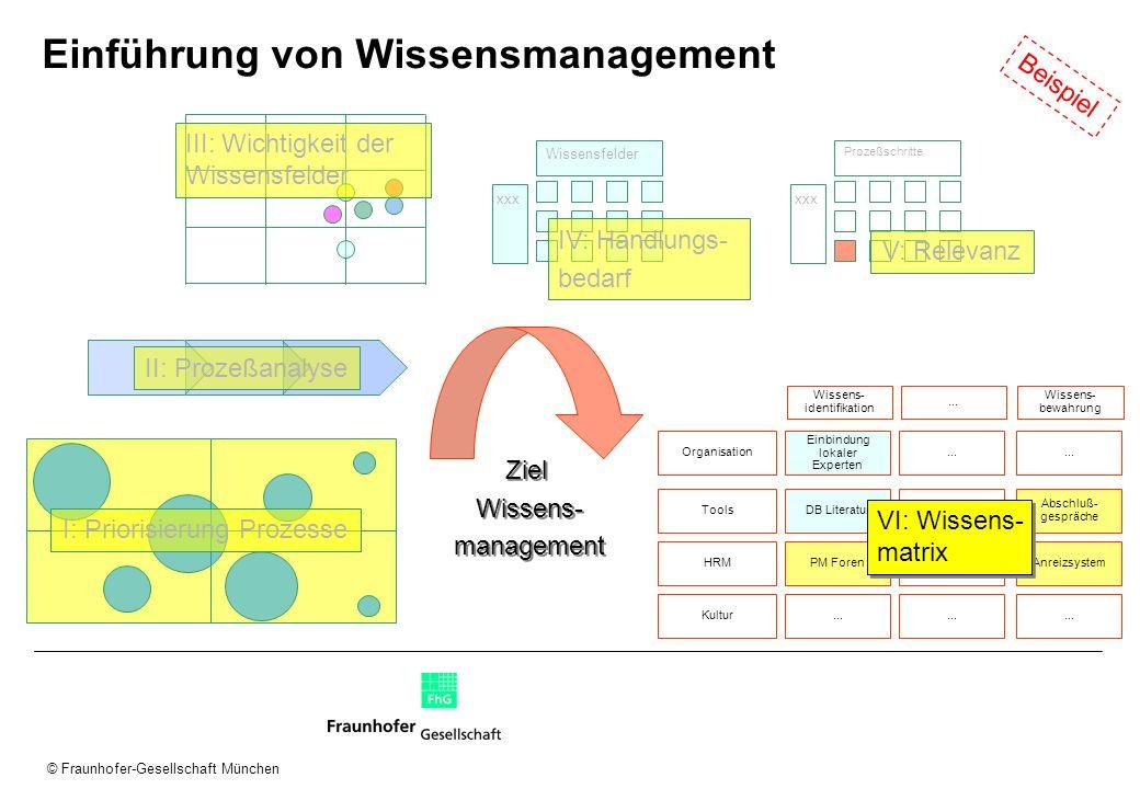 © Fraunhofer-Gesellschaft München Einführung von Wissensmanagement xxx Wissensfelder xxx Prozeßschritte Organisation Wissens- identifikation... Wissen