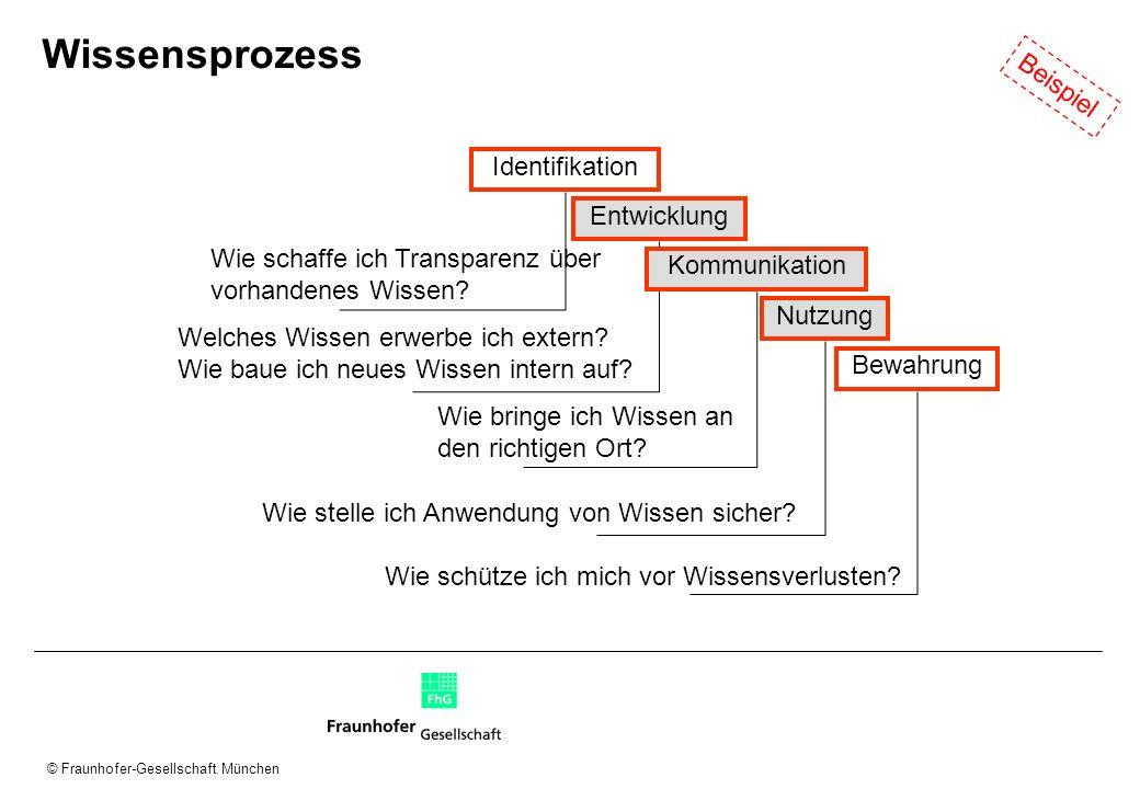 © Fraunhofer-Gesellschaft München Wissensprozess Identifikation Entwicklung Kommunikation Nutzung Bewahrung Wie schaffe ich Transparenz über vorhanden
