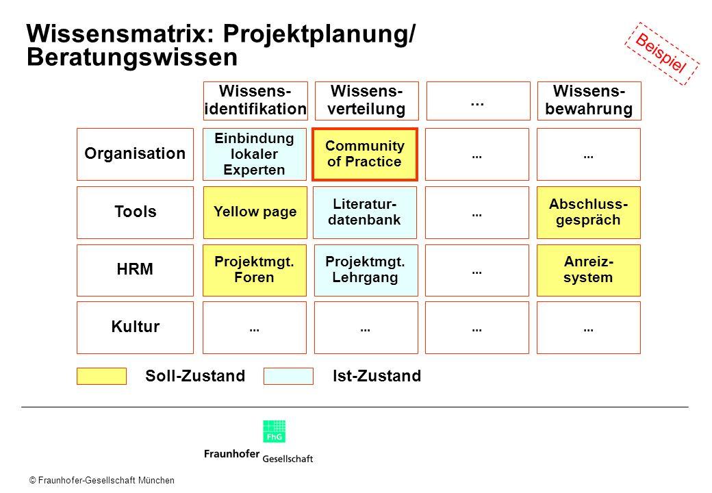 © Fraunhofer-Gesellschaft München Wissensmatrix: Projektplanung/ Beratungswissen Organisation Wissens- identifikation... Wissens- bewahrung Tools HRM