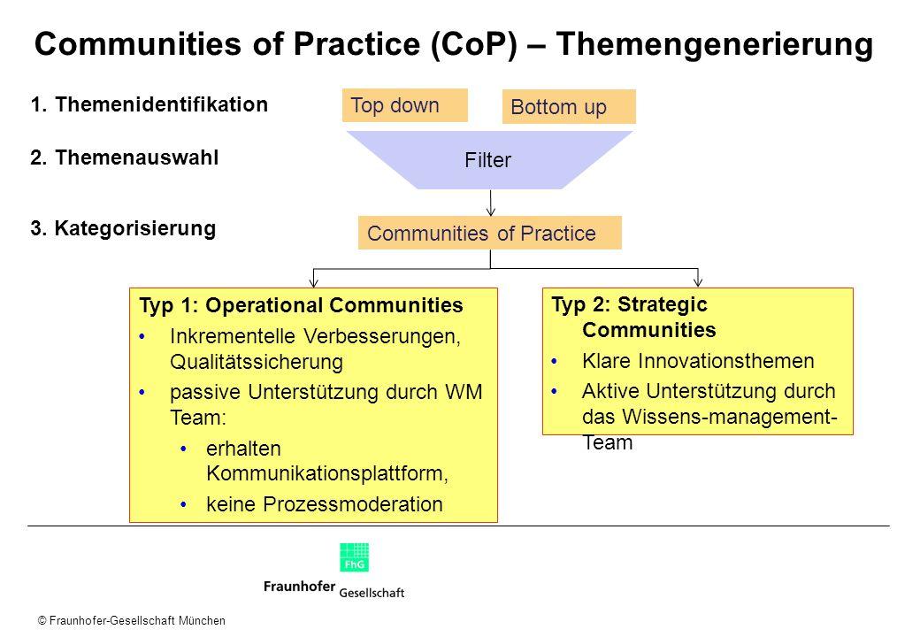 © Fraunhofer-Gesellschaft München Communities of Practice (CoP) – Themengenerierung Top down Bottom up Filter Communities of Practice Typ 2: Strategic