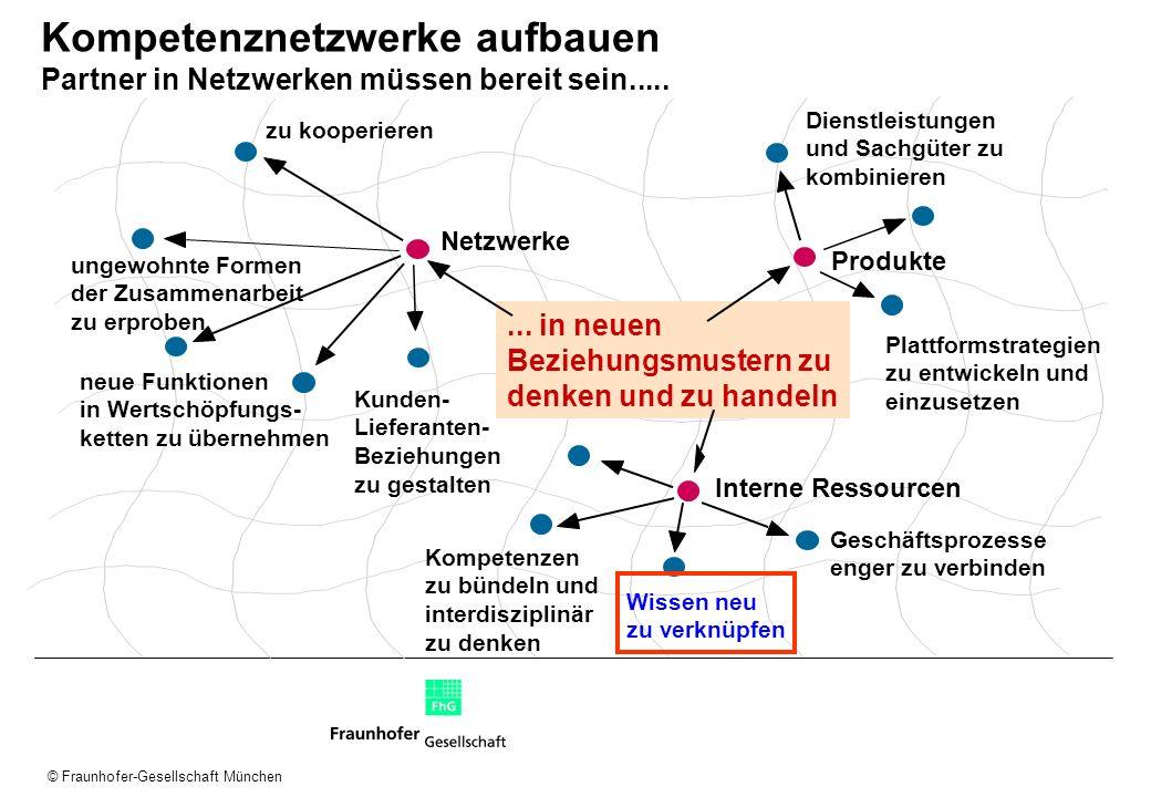 © Fraunhofer-Gesellschaft München Kompetenznetzwerke aufbauen Partner in Netzwerken müssen bereit sein..... Netzwerke Produkte Interne Ressourcen zu k