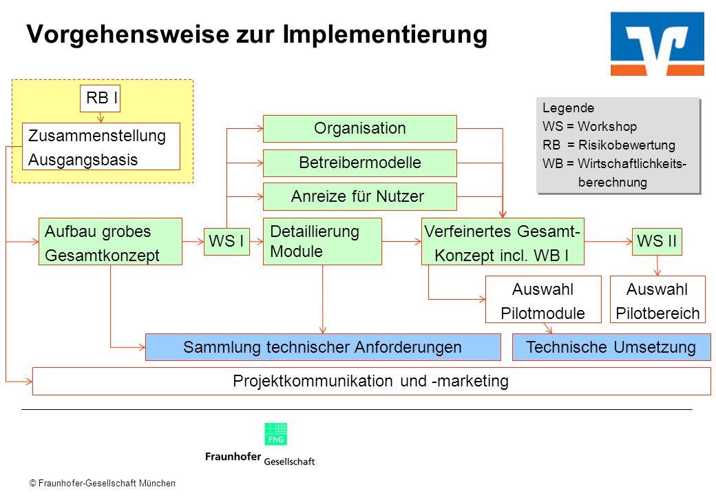 © Fraunhofer-Gesellschaft München Vorgehensweise zur Implementierung RB I Zusammenstellung Ausgangsbasis Aufbau grobes Gesamtkonzept WS I Betreibermod