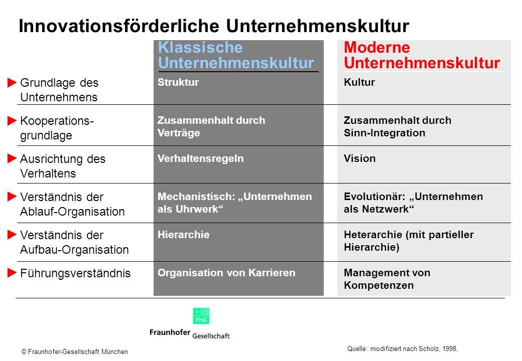 © Fraunhofer-Gesellschaft München Innovationsförderliche Unternehmenskultur Klassische Unternehmenskultur Moderne Unternehmenskultur Quelle: modifizie