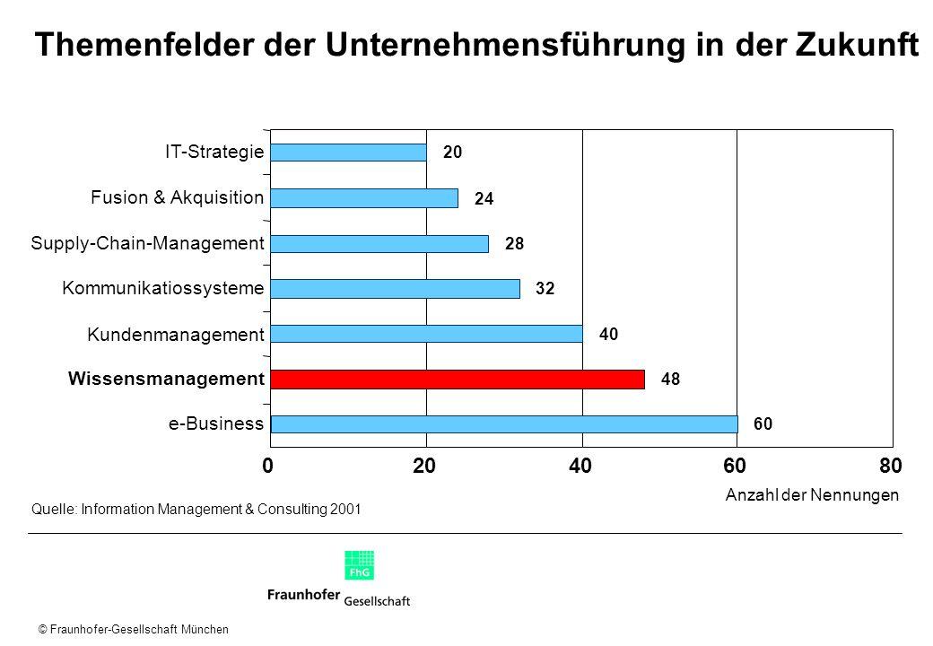 © Fraunhofer-Gesellschaft München Themenfelder der Unternehmensführung in der Zukunft 80 Anzahl der Nennungen 0204060 48 40 32 28 24 20 Quelle: Inform