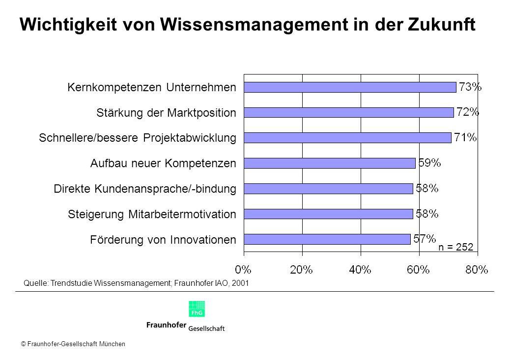 © Fraunhofer-Gesellschaft München Wichtigkeit von Wissensmanagement in der Zukunft Kernkompetenzen Unternehmen Stärkung der Marktposition Schnellere/b
