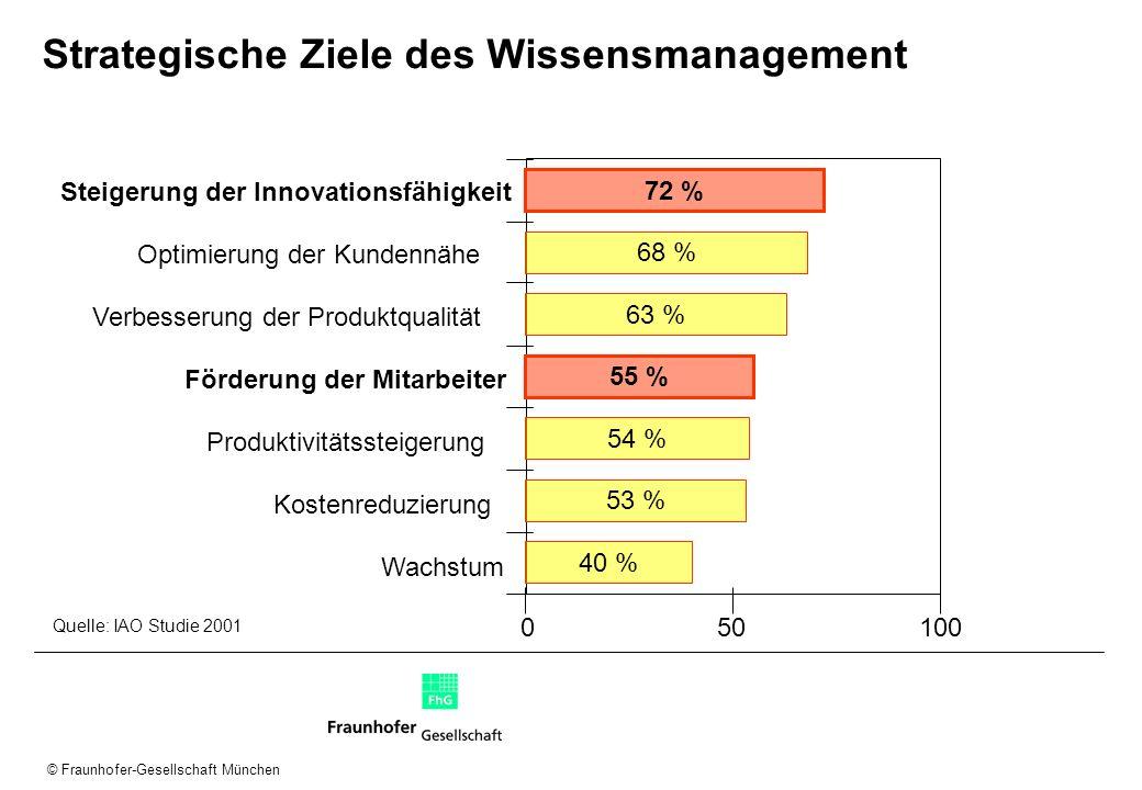 © Fraunhofer-Gesellschaft München Strategische Ziele des Wissensmanagement Wachstum Kostenreduzierung Produktivitätssteigerung Förderung der Mitarbeit