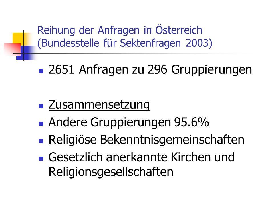 Reihung der Anfragen in Österreich (Bundesstelle für Sektenfragen 2003) 2651 Anfragen zu 296 Gruppierungen Zusammensetzung Andere Gruppierungen 95.6%
