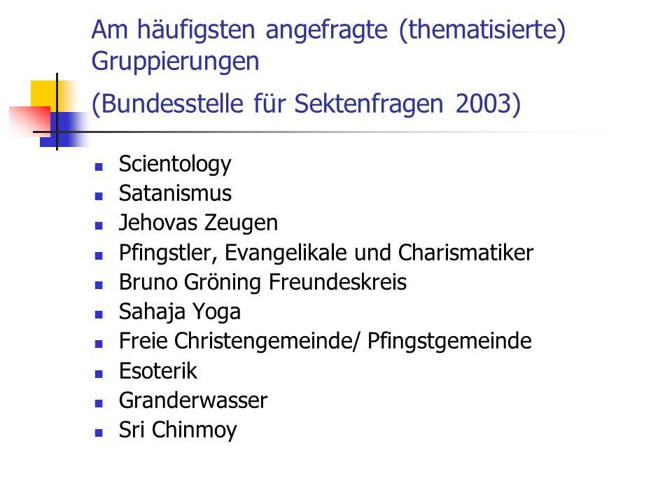 Am häufigsten angefragte (thematisierte) Gruppierungen (Bundesstelle für Sektenfragen 2003) Scientology Satanismus Jehovas Zeugen Pfingstler, Evangeli