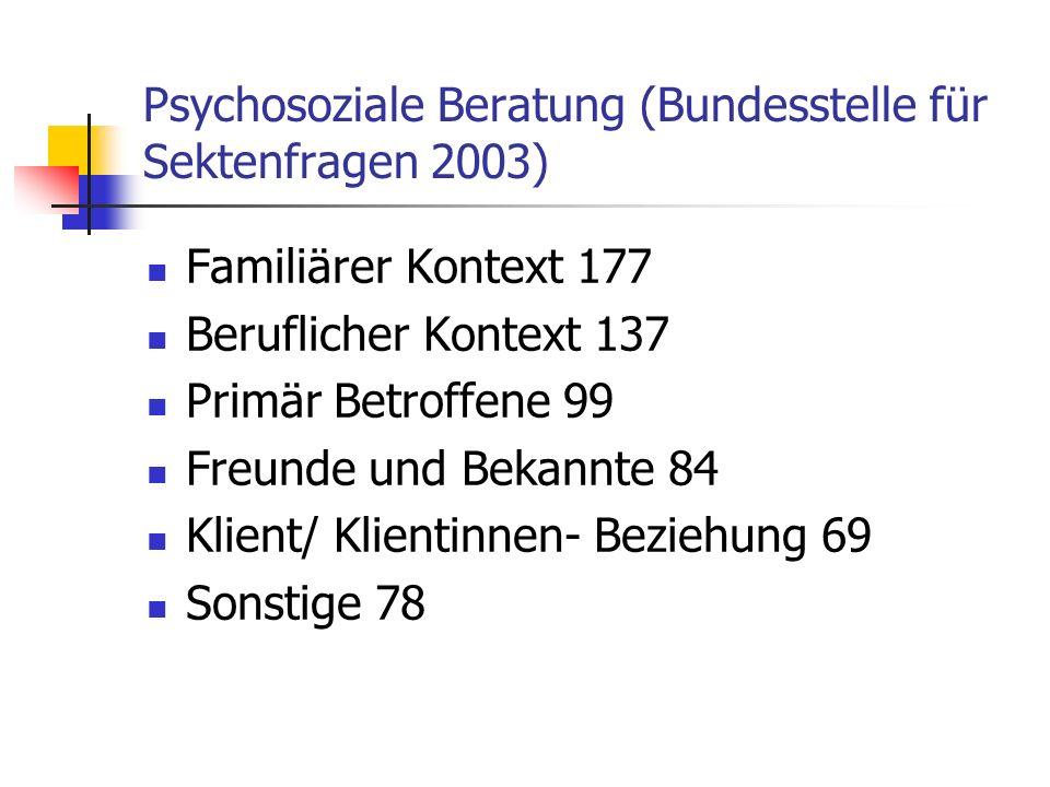 Psychosoziale Beratung (Bundesstelle für Sektenfragen 2003) Familiärer Kontext 177 Beruflicher Kontext 137 Primär Betroffene 99 Freunde und Bekannte 8