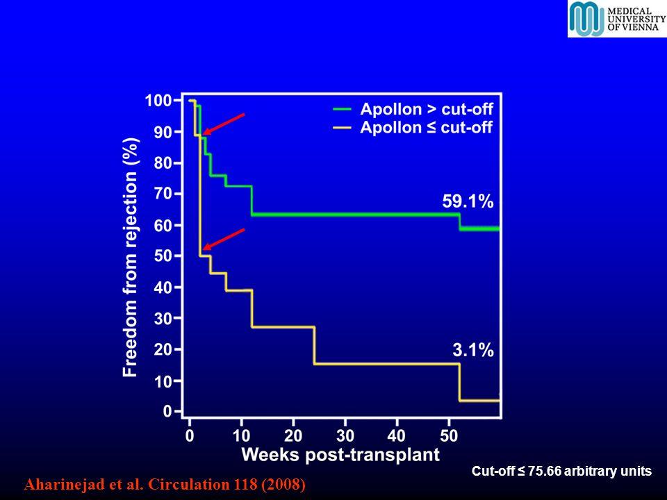 Cut-off 75.66 arbitrary units Aharinejad et al. Circulation 118 (2008)