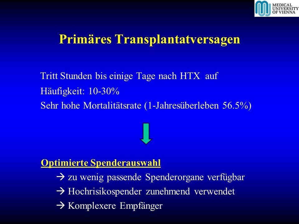 Primäres Transplantatversagen Tritt Stunden bis einige Tage nach HTX auf Häufigkeit: 10-30% Sehr hohe Mortalitätsrate (1-Jahresüberleben 56.5%) Optimi