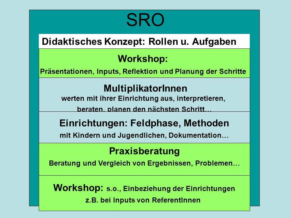 SRO Didaktisches Konzept: Rollen u. Aufgaben Workshop: Präsentationen, Inputs, Reflektion und Planung der Schritte MultiplikatorInnen werten mit ihrer