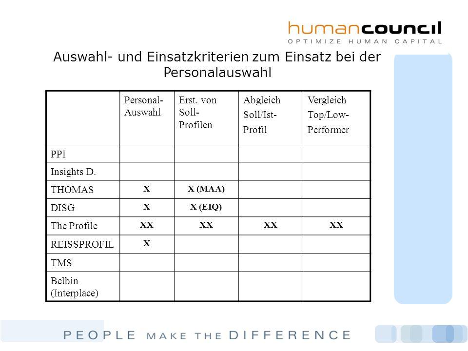 Auswahl- und Einsatzkriterien zum Einsatz bei der Personalauswahl Personal- Auswahl Erst. von Soll- Profilen Abgleich Soll/Ist- Profil Vergleich Top/L