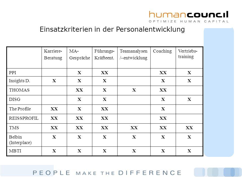 Einsatzkriterien in der Personalentwicklung Karriere- Beratung MA- Gespräche Führungs- Kräfteent. Teamanalysen /–entwicklung CoachingVertriebs- traini