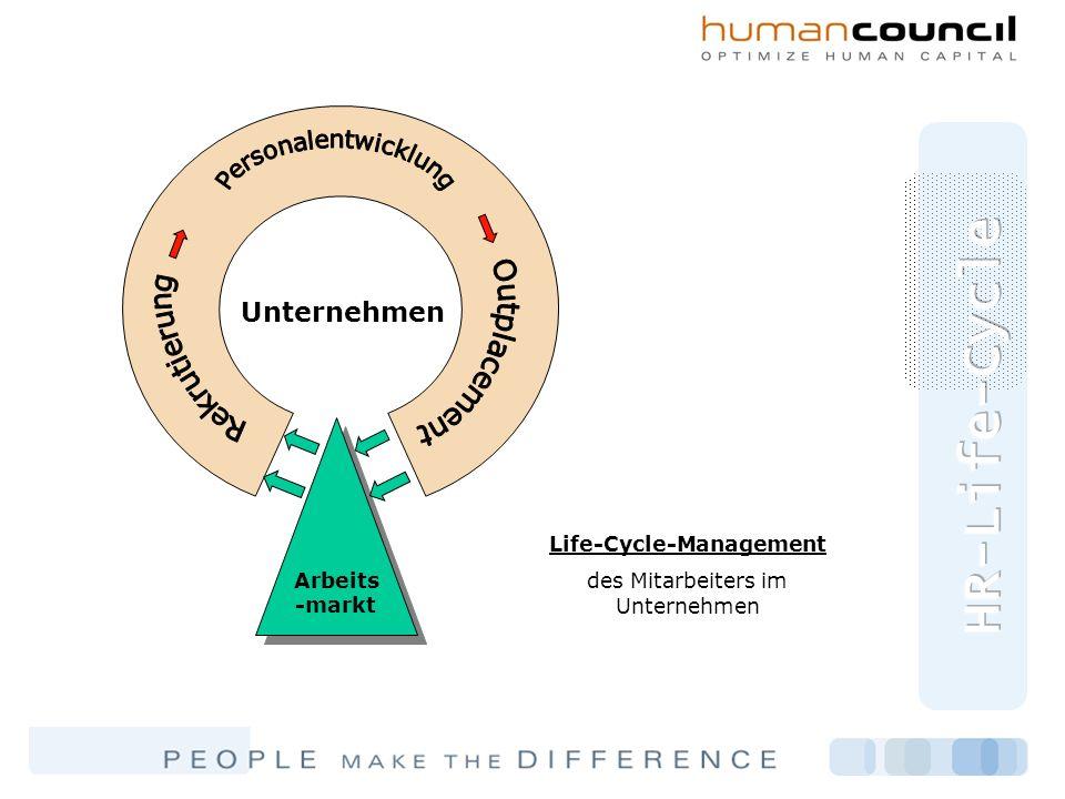 Unternehmen Arbeits -markt Life-Cycle-Management des Mitarbeiters im Unternehmen