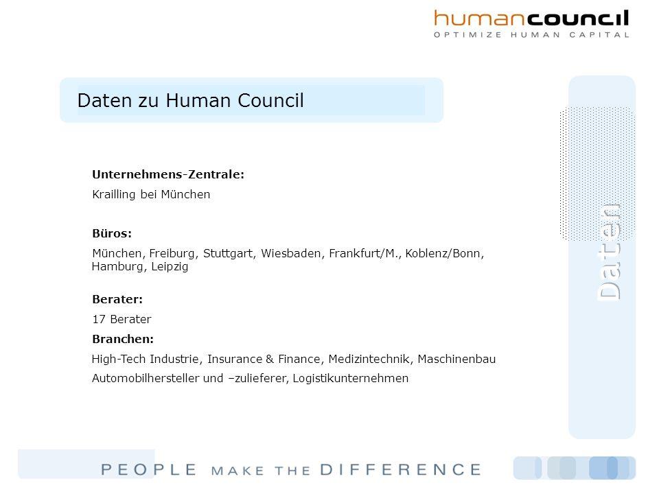 Daten zu Human Council Unternehmens-Zentrale: Krailling bei München Büros: München, Freiburg, Stuttgart, Wiesbaden, Frankfurt/M., Koblenz/Bonn, Hambur
