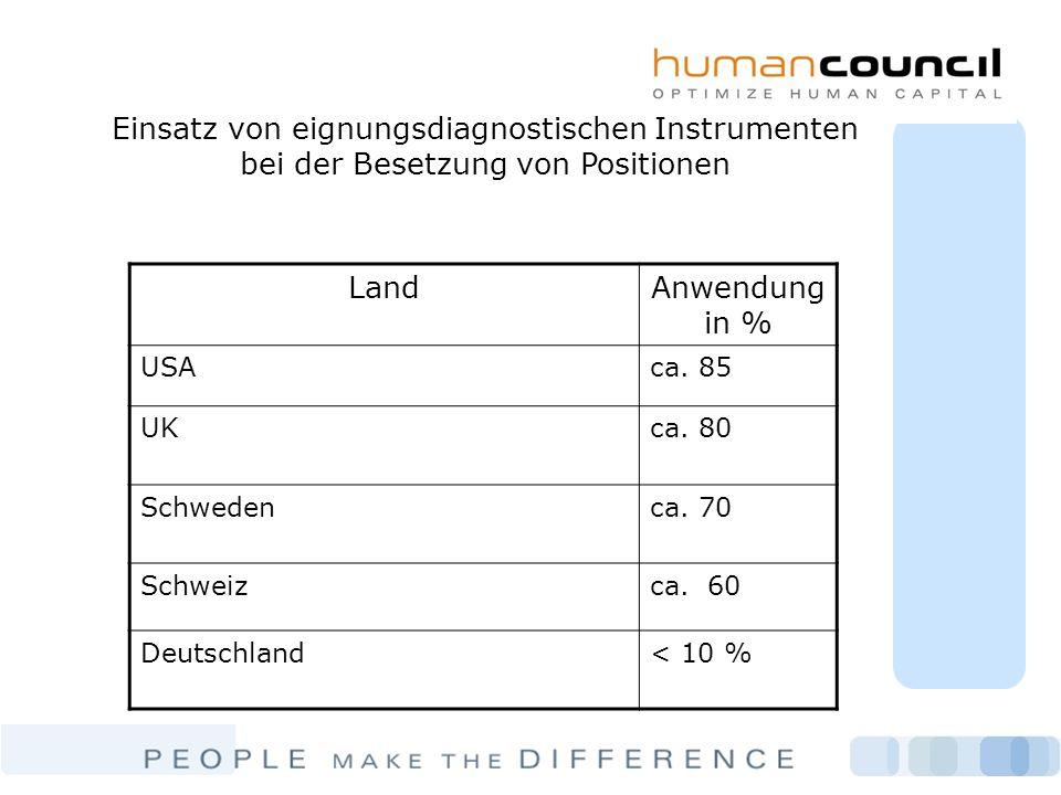 Einsatz von eignungsdiagnostischen Instrumenten bei der Besetzung von Positionen LandAnwendung in % USAca. 85 UKca. 80 Schwedenca. 70 Schweizca. 60 De