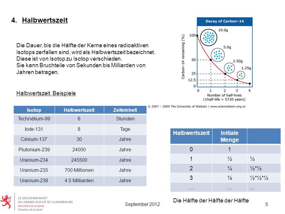 IsotopHalbwertszeitZeiteinheit Technétium-996Stunden Iode-1318Tage Césium-13730Jahre Plutonium-23924000Jahre Uranium-234245500Jahre Uranium-235700 Mil