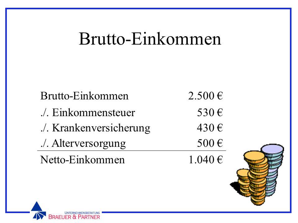 Brutto-Einkommen./. Einkommensteuer 2.500 530./. Krankenversicherung430./. Alterversorgung500 Netto-Einkommen1.040