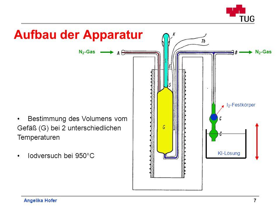 Angelika Hofer7 Bestimmung des Volumens vom Gefäß (G) bei 2 unterschiedlichen Temperaturen Iodversuch bei 950°C KI-Lösung I 2 -Festkörper N 2 -Gas Auf