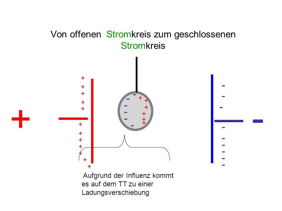 Von offenen Stromkreis zum geschlossenen Stromkreis + - - - - - - - - - - + + + + + + + + + + + + + - Aufgrund der Influenz kommt es auf dem TT zu ein