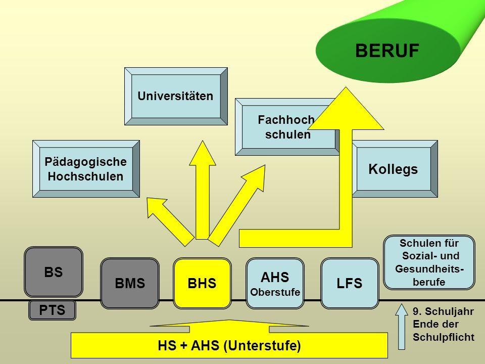 PTS BS BMSBHS AHS Oberstufe LFS Pädagogische Hochschulen Universitäten Fachhoch- schulen Kollegs HS + AHS (Unterstufe) BERUF 9.