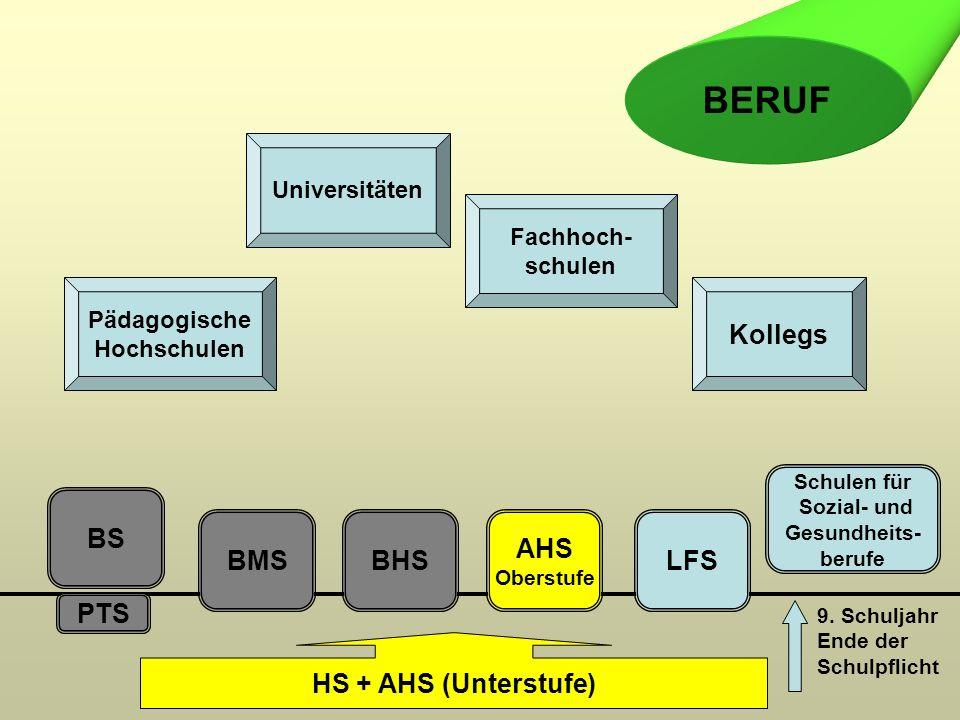 PTS BS BMSBHS AHS Oberstufe LFS Pädagogische Hochschulen Universitäten Fachhoch- schulen Kollegs BERUF HS + AHS (Unterstufe) 9. Schuljahr Ende der Sch
