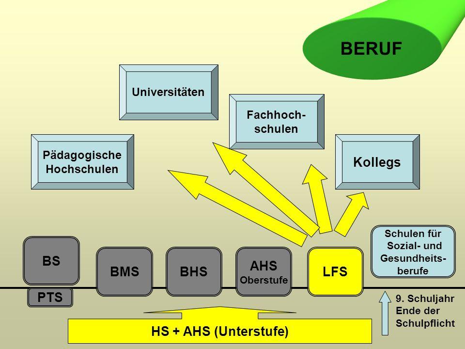 PTS BS BMSBHS AHS Oberstufe LFS HS + AHS (Unterstufe) Pädagogische Hochschulen Universitäten Fachhoch- schulen Kollegs BERUF 9. Schuljahr Ende der Sch
