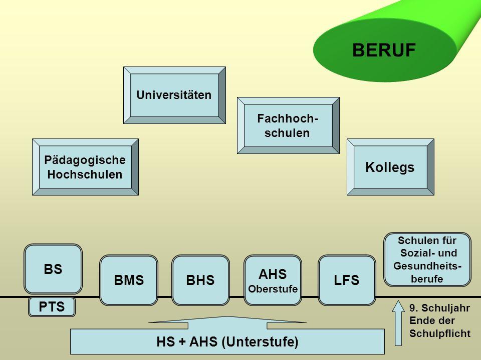 9. Schuljahr Ende der Schulpflicht PTS BS BMSBHS AHS Oberstufe LFS Schulen für Sozial- und Gesundheits- berufe Pädagogische Hochschulen Universitäten