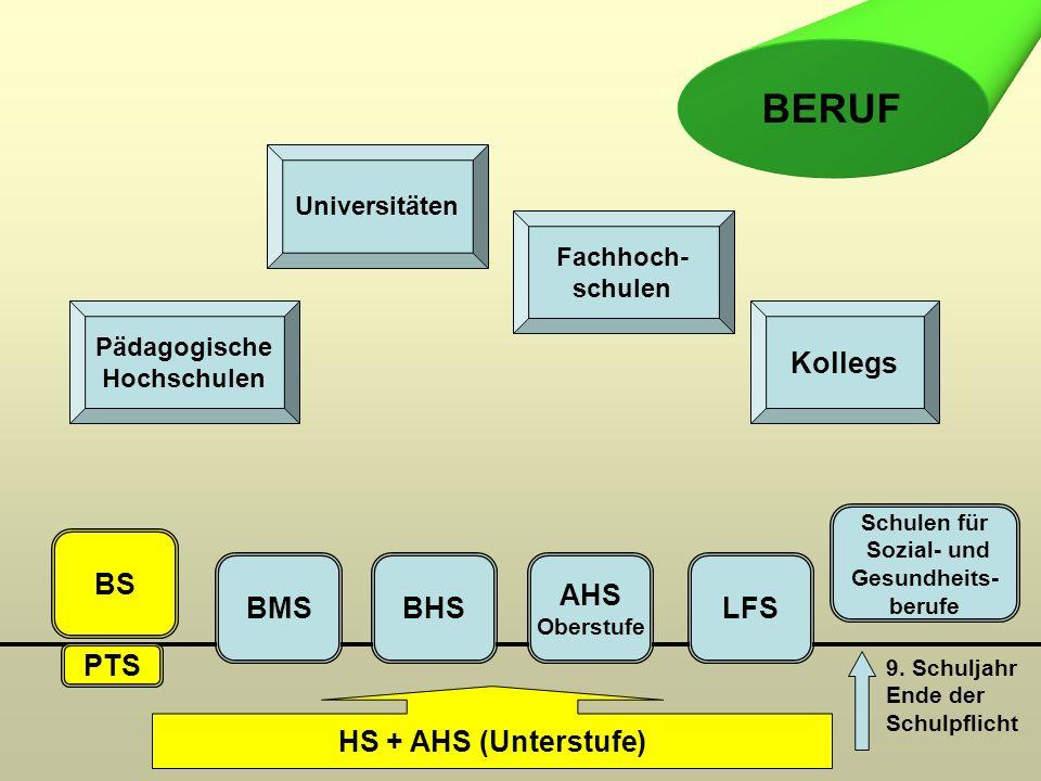 PTS BS BMSBHS AHS Oberstufe LFS Pädagogische Hochschulen Universitäten Fachhoch- schulen Kollegs BERUF HS + AHS (Unterstufe) 9.