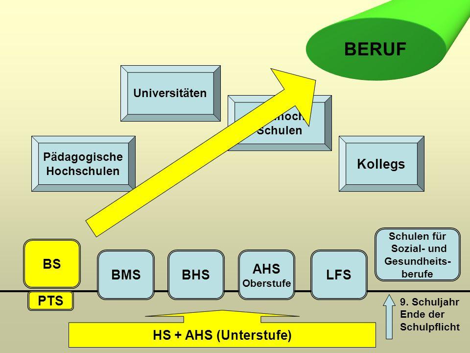 LFS (Land- und forstwirtschaftliche Schulen) Land- u.