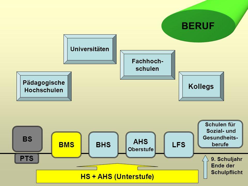 PTS BS BMSBHS AHS Oberstufe LFS HS + AHS (Unterstufe) Pädagogische Hochschulen Universitäten Fachhoch- schulen Kollegs BERUF 9.