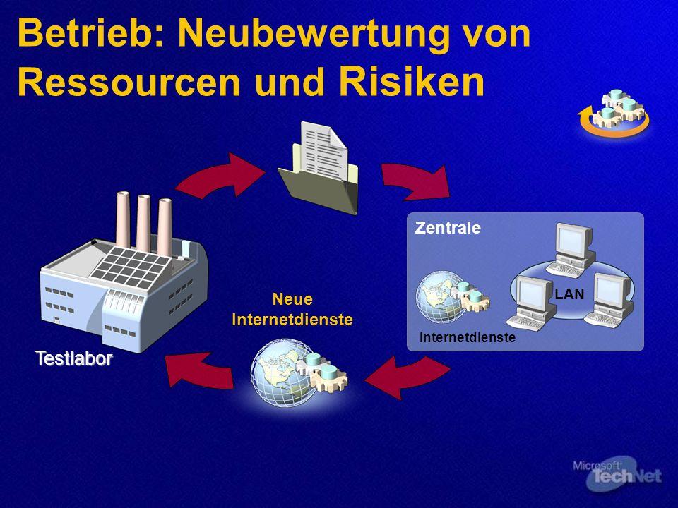 Betrieb: Neubewertung von Ressourcen und Risiken Zentrale Internetdienste LAN Neue Internetdienste Testlabor
