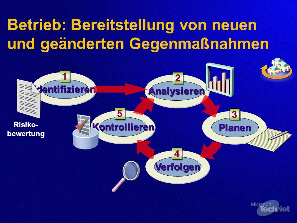Betrieb: Bereitstellung von neuen und geänderten Gegenmaßnahmen Verfolgen Planen Analysieren Kontrollieren Identifizieren 1 1 2 2 3 3 5 5 4 4 Risiko- bewertung