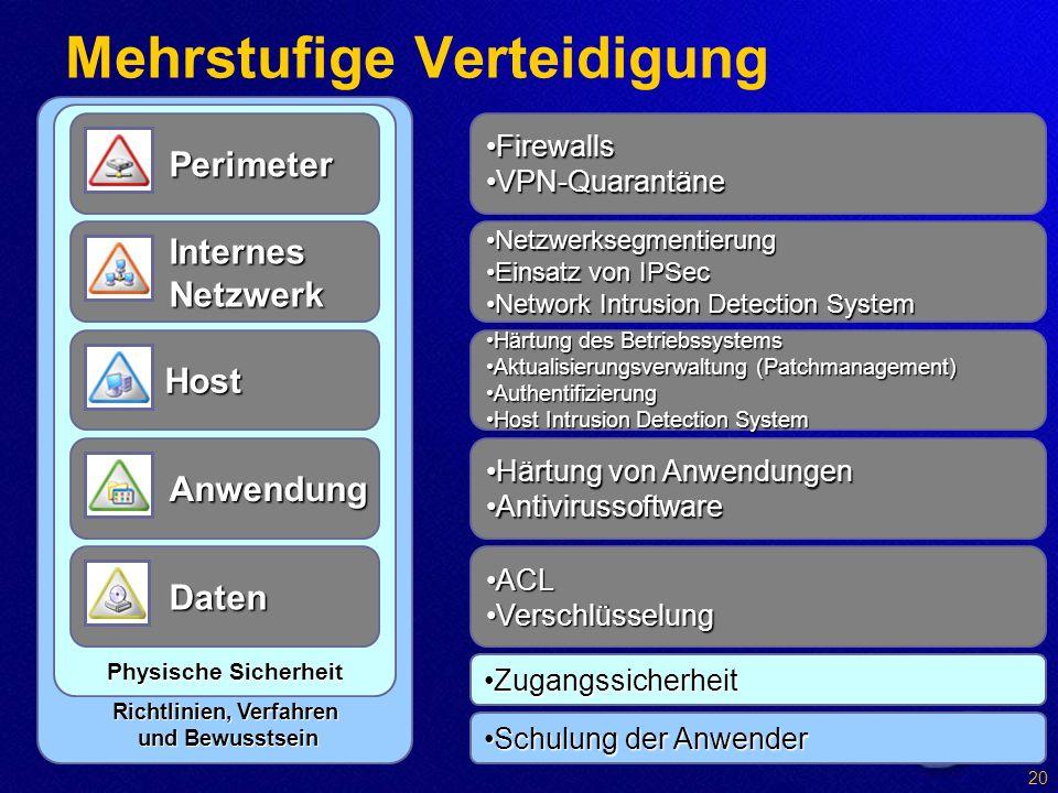 Richtlinien, Verfahren und Bewusstsein Schulung der AnwenderSchulung der Anwender Mehrstufige Verteidigung Physische Sicherheit ZugangssicherheitZugangssicherheit Perimeter FirewallsFirewalls VPN-QuarantäneVPN-Quarantäne Internes Netzwerk NetzwerksegmentierungNetzwerksegmentierung Einsatz von IPSecEinsatz von IPSec Network Intrusion Detection SystemNetwork Intrusion Detection System Host Härtung des BetriebssystemsHärtung des Betriebssystems Aktualisierungsverwaltung (Patchmanagement)Aktualisierungsverwaltung (Patchmanagement) AuthentifizierungAuthentifizierung Host Intrusion Detection SystemHost Intrusion Detection System Anwendung Härtung von AnwendungenHärtung von Anwendungen AntivirussoftwareAntivirussoftware Daten ACLACL VerschlüsselungVerschlüsselung 20