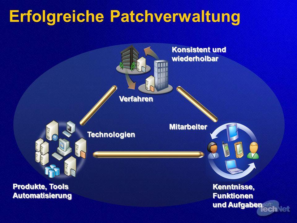 Produkte, Tools Automatisierung Konsistent und wiederholbar Kenntnisse, Funktionen und Aufgaben Verfahren Mitarbeiter Technologien Erfolgreiche Patchverwaltung
