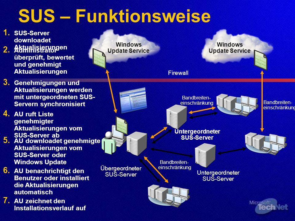 SUS – Funktionsweise Übergeordneter SUS-Server 1.SUS-Server downloadet Aktualisierungen 3.