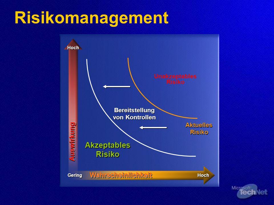 Risikomanagement Gering Hoch WahrscheinlichkeitWahrscheinlichkeit AuswirkungAuswirkung Akzeptables Risiko Aktuelles Risiko Bereitstellung von Kontrollen Unakzeptables Risiko