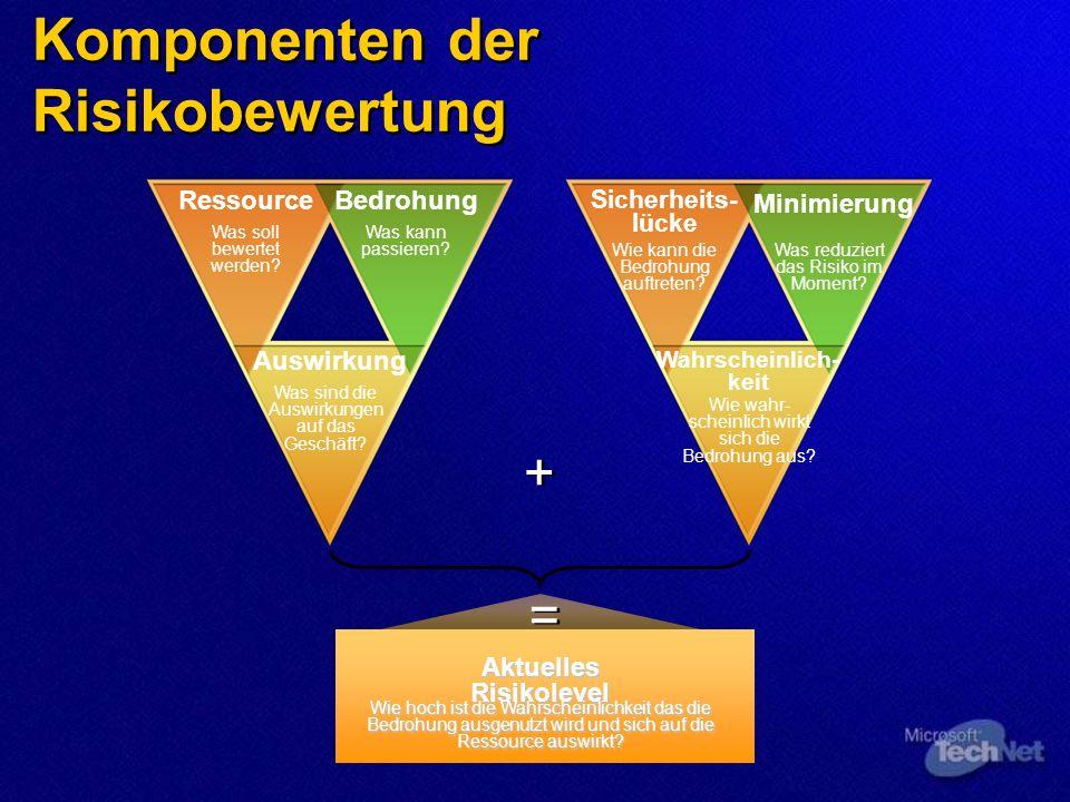 Komponenten der Risikobewertung RessourceBedrohung Auswirkung Sicherheits- lücke Minimierung Wahrscheinlich- keit + + = = Was soll bewertet werden.