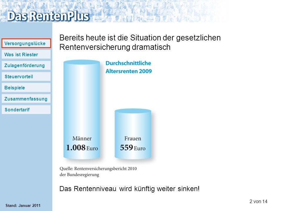 Versorgungslücke Was ist Riester Zulagenförderung Steuervorteil Beispiele Zusammenfassung Sondertarif 2 von 14 Stand: Januar 2011 Bereits heute ist di