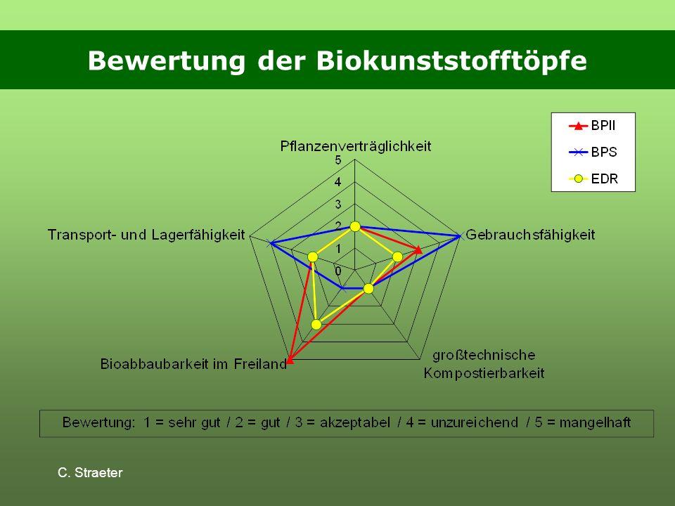 C. Straeter Bewertung der Biokunststofftöpfe