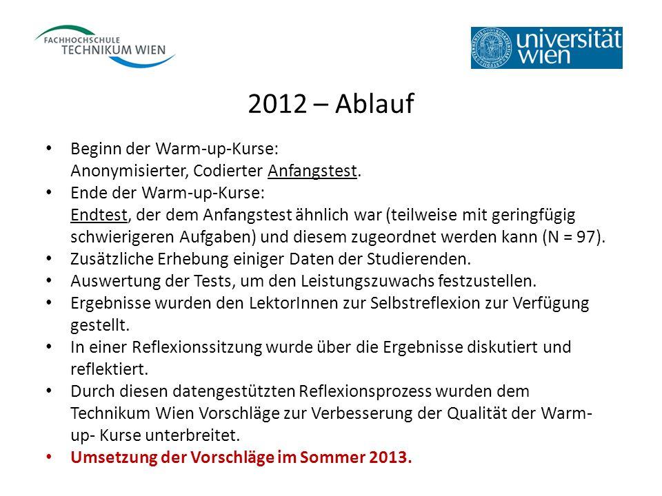 2012 – Ablauf Beginn der Warm-up-Kurse: Anonymisierter, Codierter Anfangstest. Ende der Warm-up-Kurse: Endtest, der dem Anfangstest ähnlich war (teilw