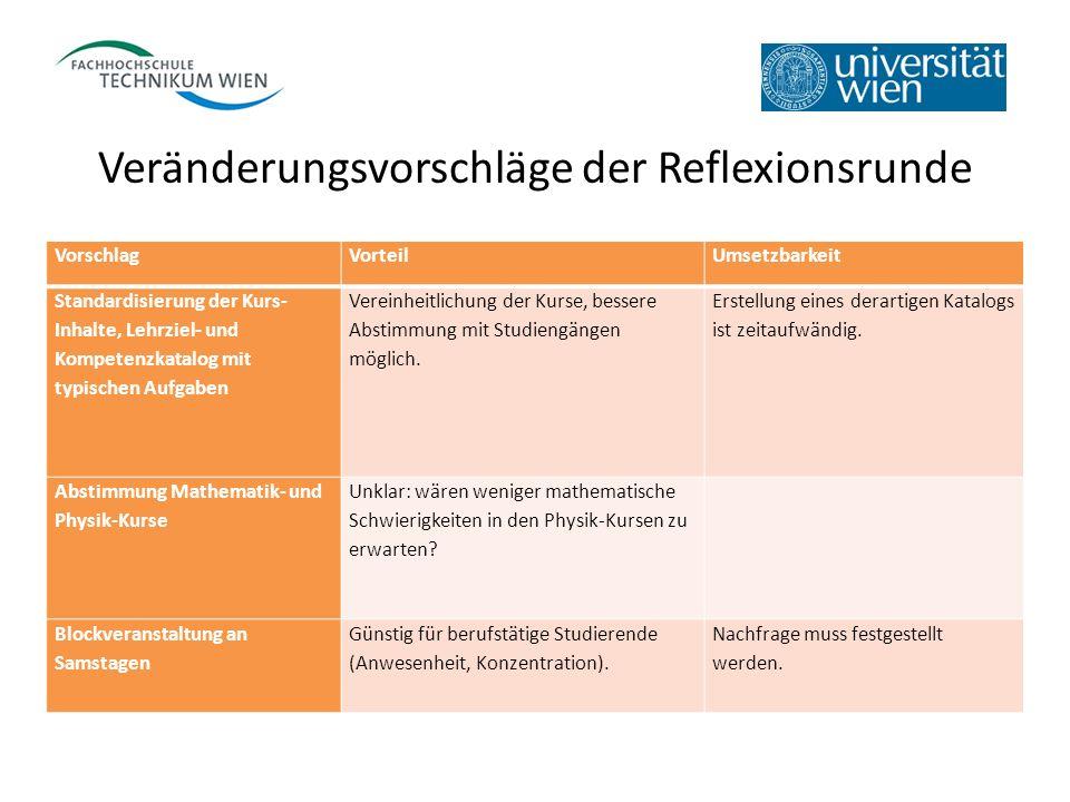 Veränderungsvorschläge der Reflexionsrunde VorschlagVorteilUmsetzbarkeit Standardisierung der Kurs- Inhalte, Lehrziel- und Kompetenzkatalog mit typisc