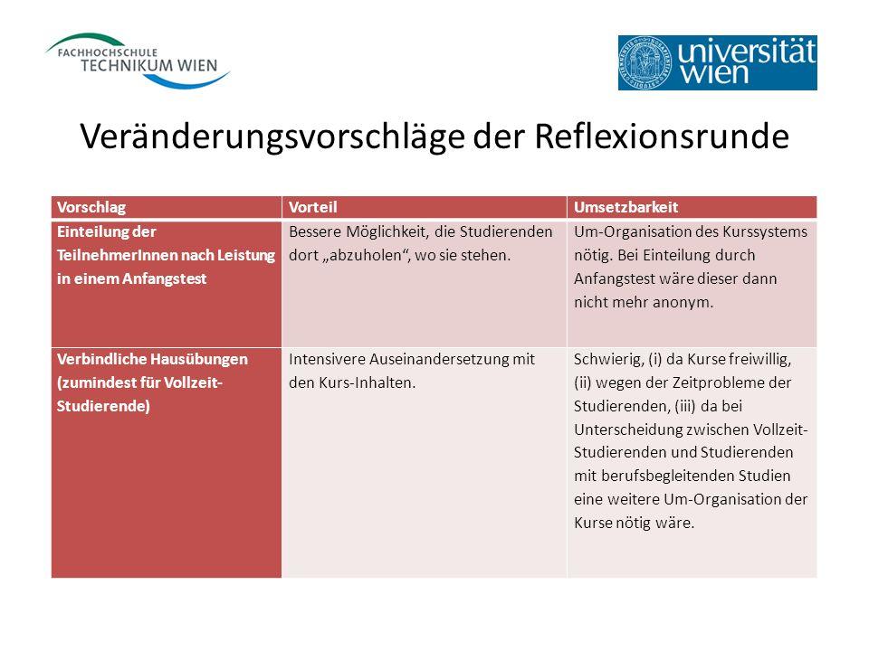 Veränderungsvorschläge der Reflexionsrunde VorschlagVorteilUmsetzbarkeit Einteilung der TeilnehmerInnen nach Leistung in einem Anfangstest Bessere Mög