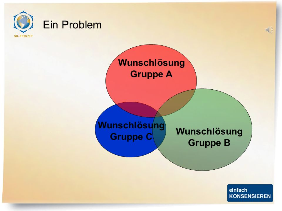 Wunschlösung Gruppe A Wunschlösung Gruppe B Wunschlösung Gruppe C Ein Problem