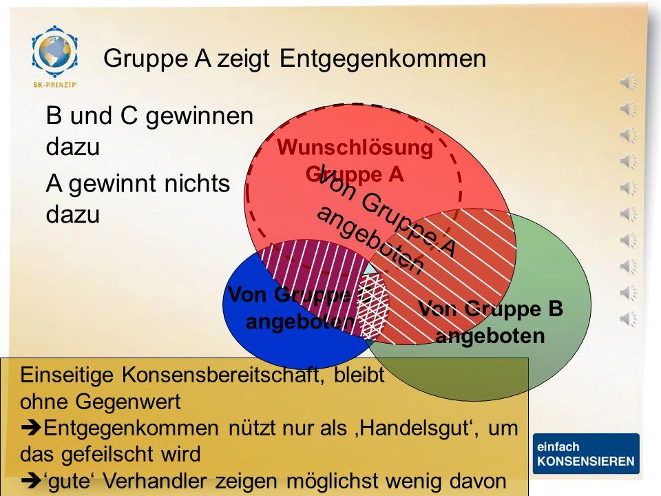 Von Gruppe A angeboten Von Gruppe B angeboten Von Gruppe C angeboten Beim Kompromiss … … wird die Wunschlösung als Ausgangsbasis angeboten Kleinster g