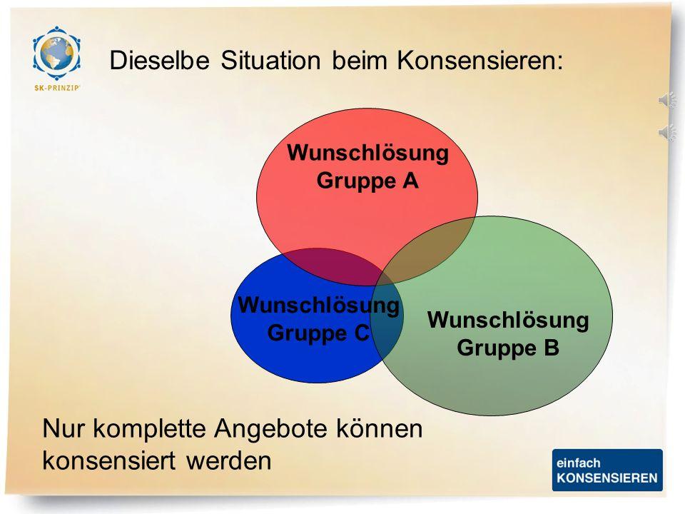 Wunschlösung Gruppe A Von Gruppe A angeboten Von Gruppe B angeboten Von Gruppe C angeboten B und C gewinnen dazu Einseitige Konsensbereitschaft, bleib