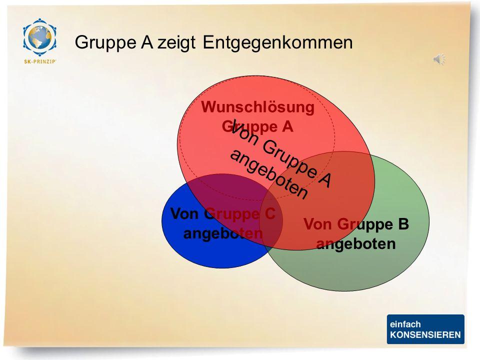 Dieselbe Situation beim Konsensieren: Nur komplette Angebote können konsensiert werden Wunschlösung Gruppe A Wunschlösung Gruppe B Wunschlösung Gruppe