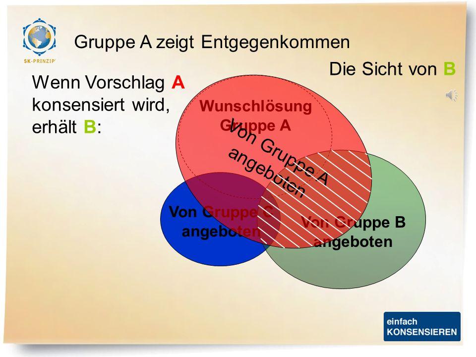 Wunschlösung Gruppe A Von Gruppe C angeboten Von Gruppe B angeboten Von Gruppe A angeboten Gruppe A zeigt Entgegenkommen